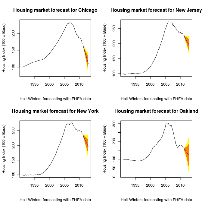 House price forecast chart